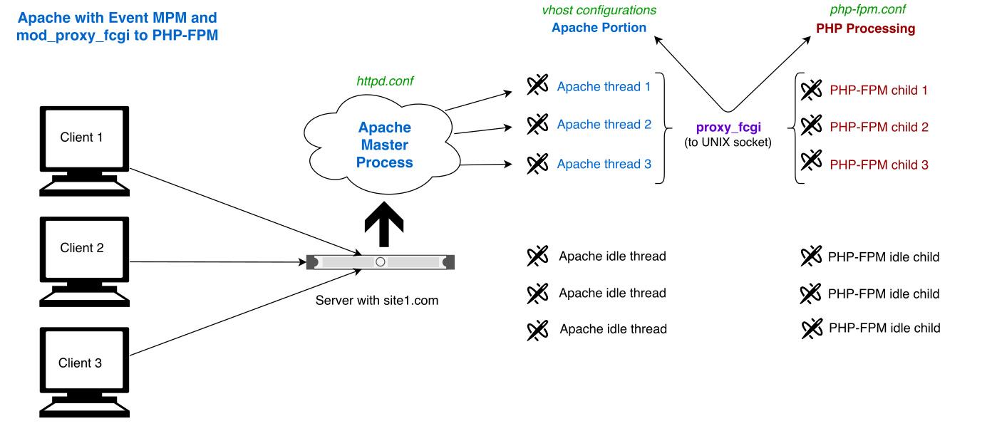 Apache 2 4, the Event MPM, PHP via mod_proxy_fcgi and PHP