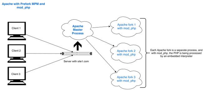 Apache Prefork MPM with mod_php embedded